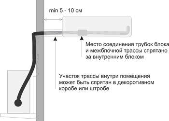 Особенности подключения внутреннего блока к межблочной трассе
